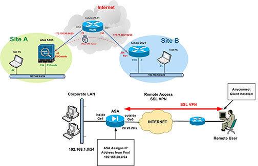 Типы виртуальной частной сети, Cisco VPN