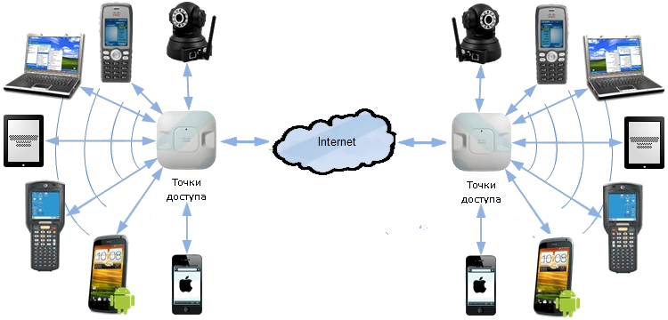 Построение WIFI сети в офисе